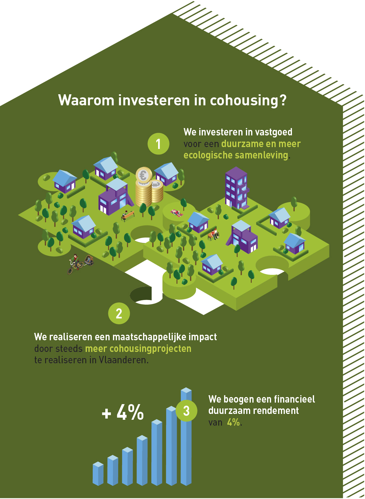 Investeren in cohousing